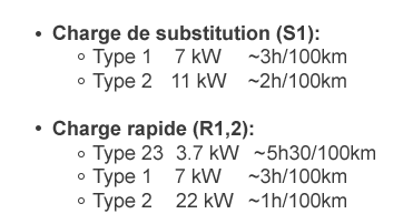 comparatif charge rapide substitution