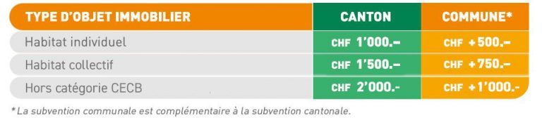 Tableau subventions
