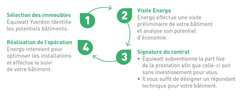 Solution en 4 étapes - Energo